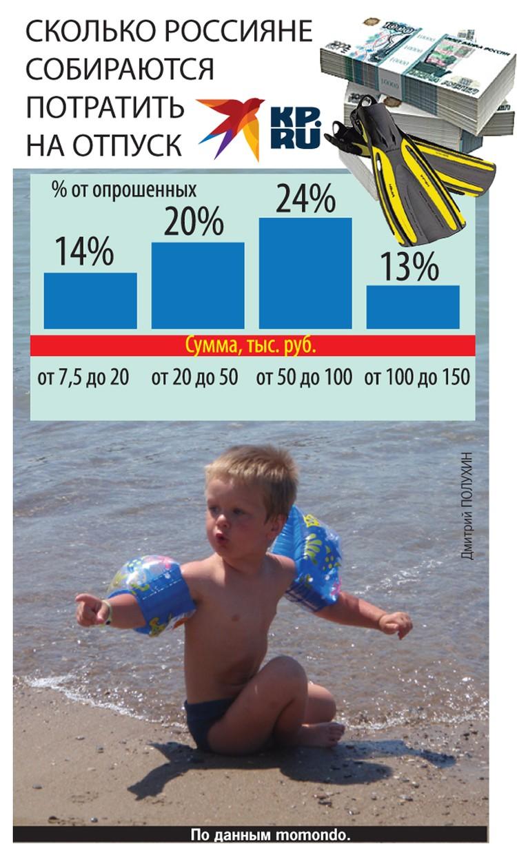 Сколько россияне собираются потратить на отпуск