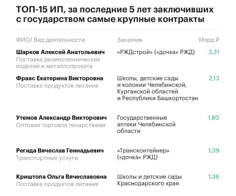 ИП Ольга Криштопа вошла с топ-5 королей госзаказа в России в 2017 году\ФОТО: РБК