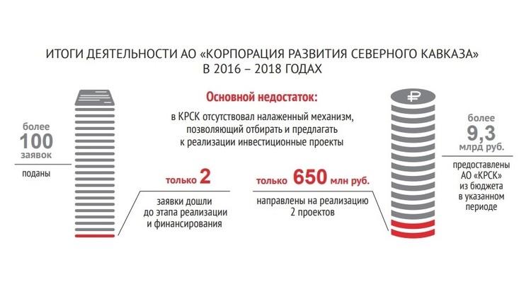 Итоги деятельности КРСК за 2016–2018 годы оказались неутешительными