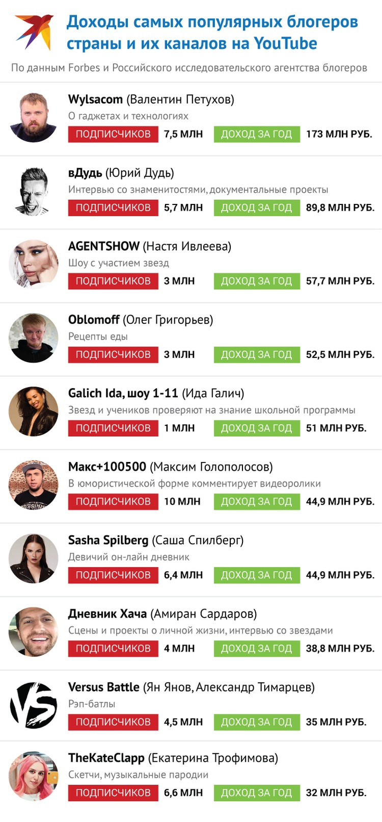 Доходы самых популярных блогеров страны и их каналов на YouTube