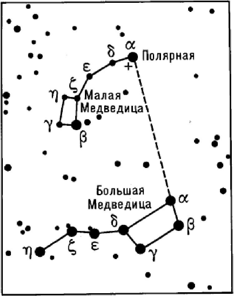 Как найти Полярную звезду на небе.