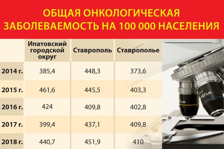 Заболеваемость в Ипатовском городском округе не выше средней по краю