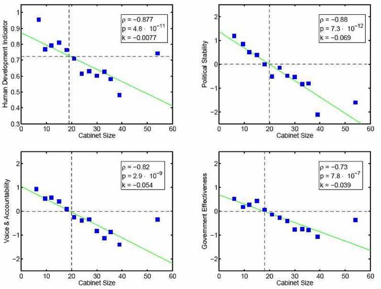 Графики, составленные учеными, иллюстрируют как меняются показатели эффективности того или иного комитета в зависимости от его численности.