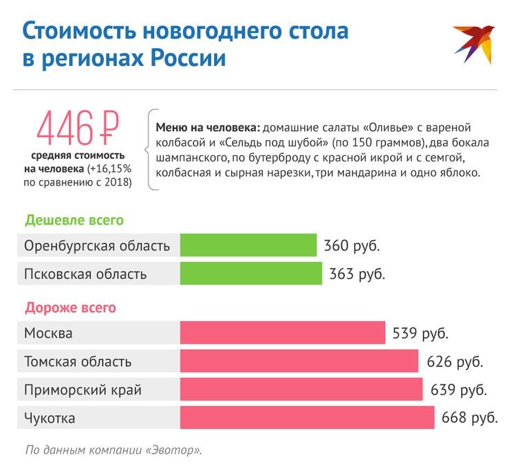 Сколько потратят россияне на Новый год-2020