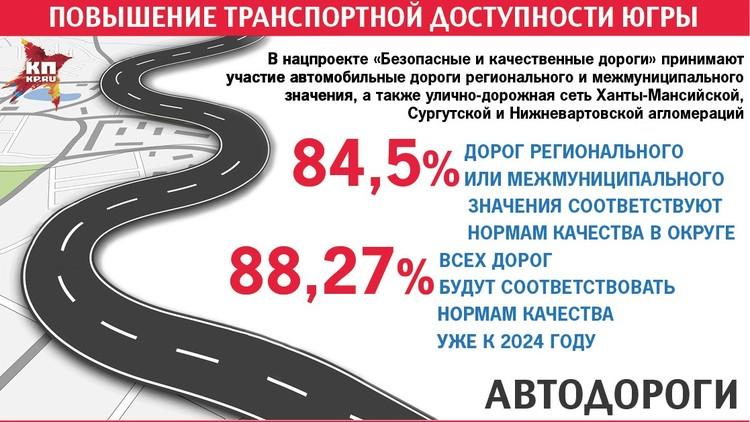 На программу, рассчитанную до 2024 года, планируется направить порядка 39 миллиардов рублей, где более 31 миллиарда - средства регионального бюджета.