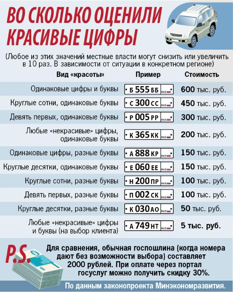 """Самый дешевый """"красивый"""" номер (по мнению автолюбителя) обойдется в 5000 рублей."""