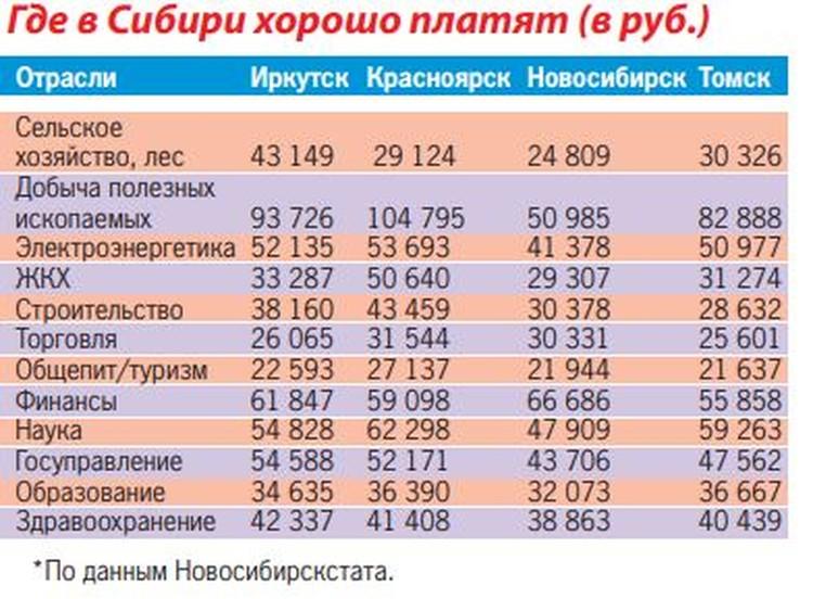 Мы сравнили зарплаты в самых обеспеченных территориях Сибири.