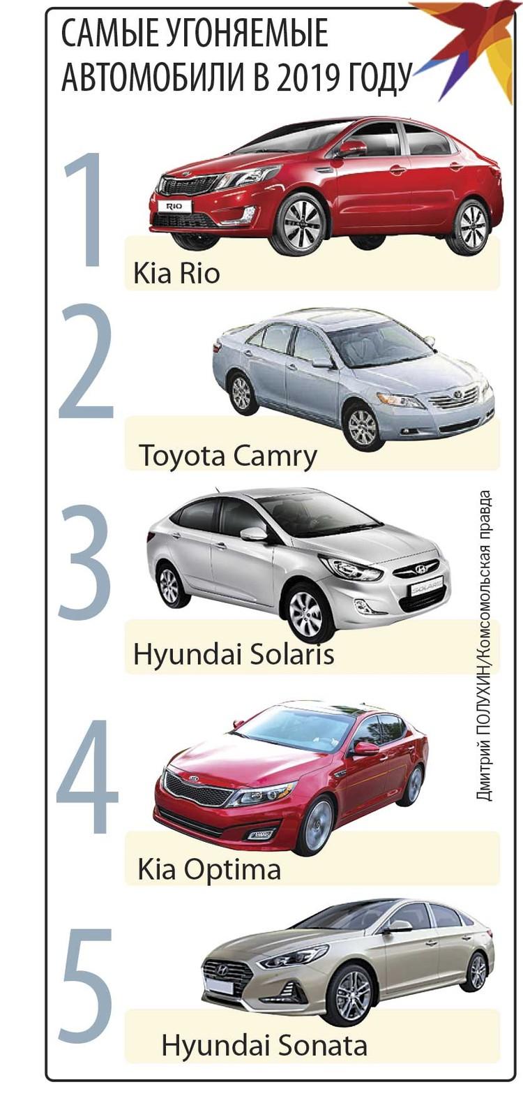 Самые угоняемые автомобили в 2019 году