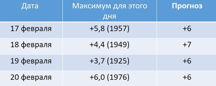 Температурные рекорды