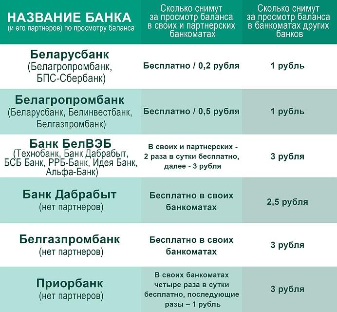 Размеры тарифов и комиссий.