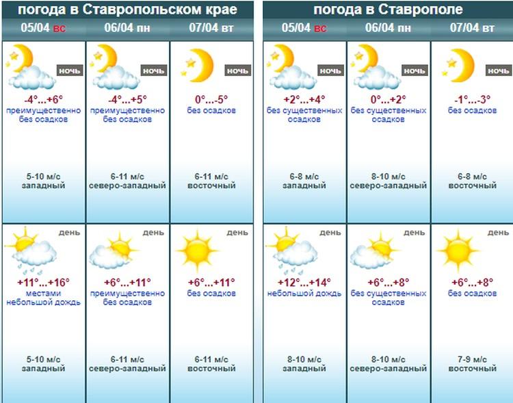 Погода на Ставрополье. Фото: stavpogoda.ru