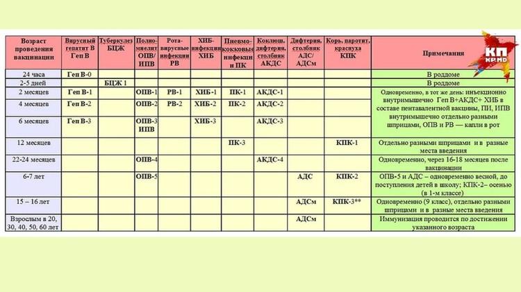 Полный календарь прививок с рождения