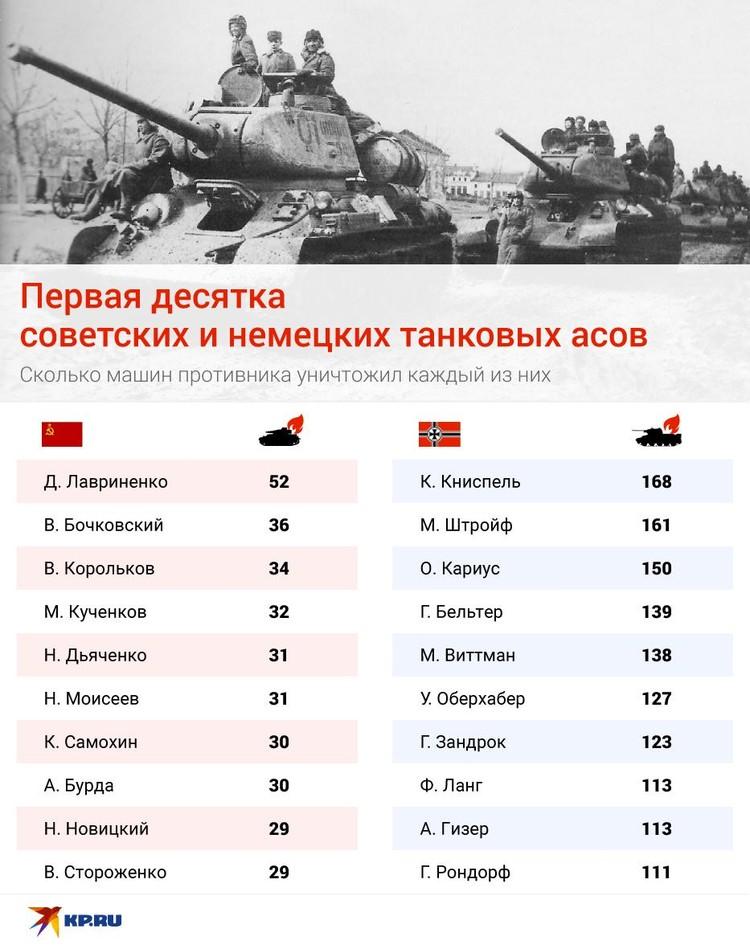 Первая десятка советских и немецких танковых асов выглядит так