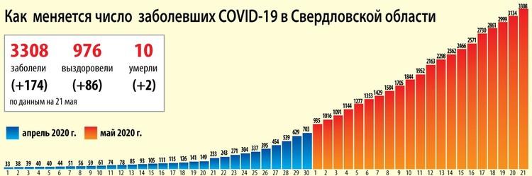 Динамика коронавируса на Урале на 21 мая Фото: Ксения Кривощекова