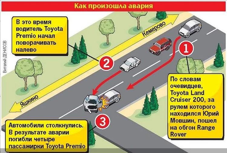 Схема смертельного ДТП.