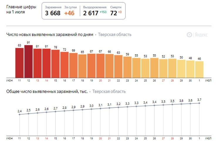 Графика: yandex.ru