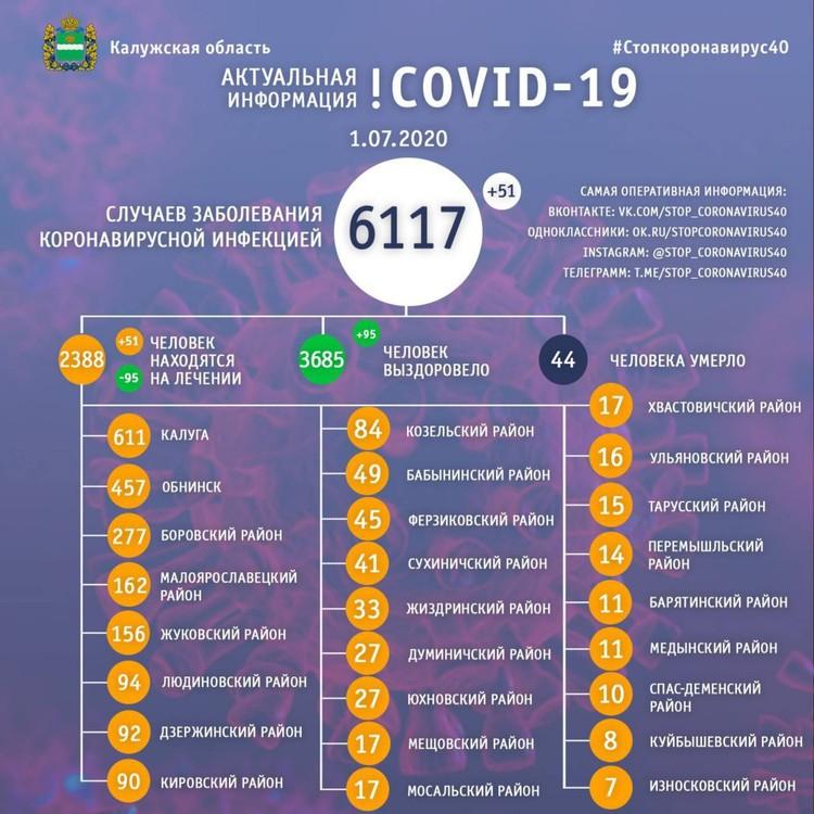 Данные оперштаба Калужской области