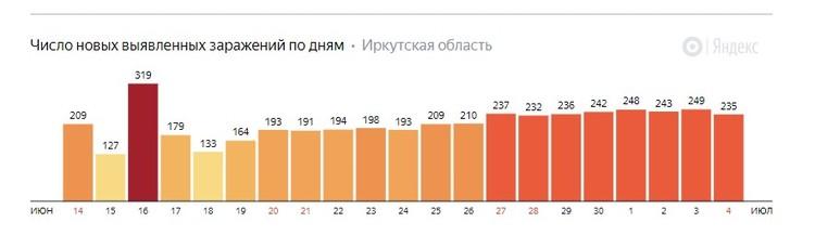 Количество новых заражений коронавирусом (данные Яндекса). Фото: Яндекс.
