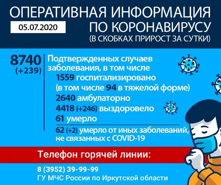 Коронавирус в Иркутске, последние новости на 5 июля: статистика