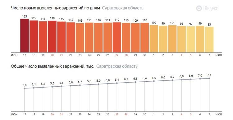 Число новых заражений в Саратовской области