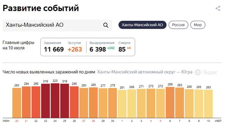 Статистика по коронавирусу от Яндекса