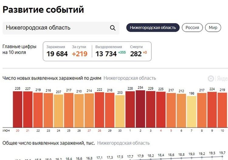 Статистика заражений коронавирусом в Нижегородской области.