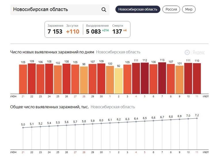 Статистика за сутки по заболевшим. Фото: Яндекс.ру