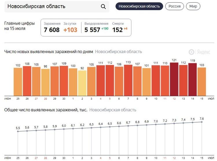 Ежедневно в Новосибирске фиксируют больше 100 заболевших коронавирусом. Фото: Яндекс\https://yandex.ru/covid19/