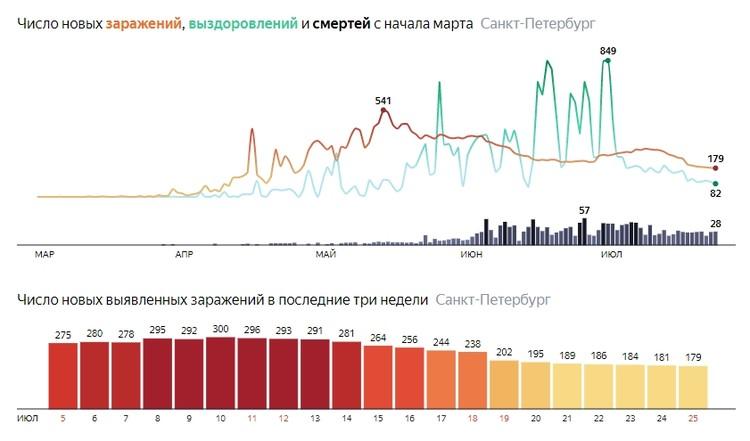 """Последние данные по коронавирусу в Санкт-Петербурге. Фото: """"Яндекс"""""""