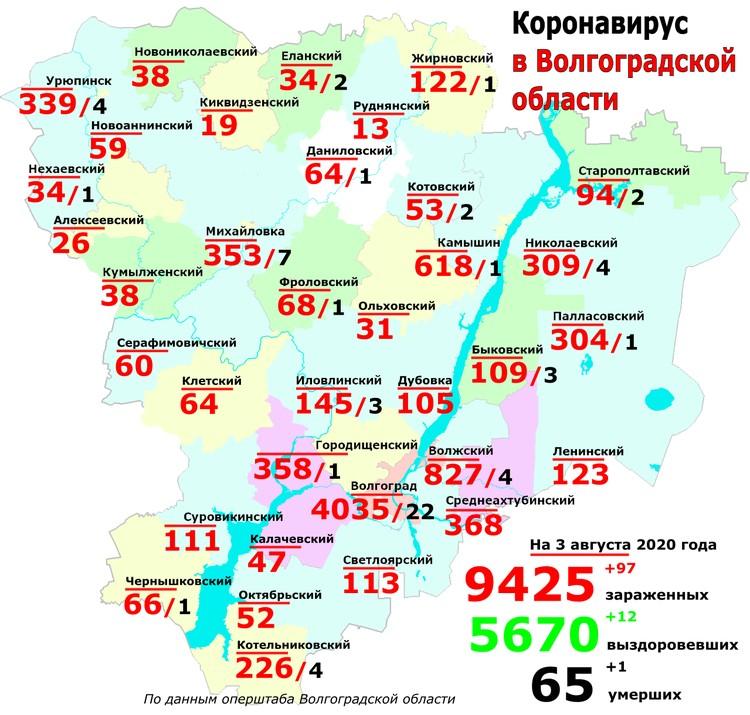 По данным на 3 августка коронавирус зафиксирован в Волгограде, Волжском и еще 10-ти районах.