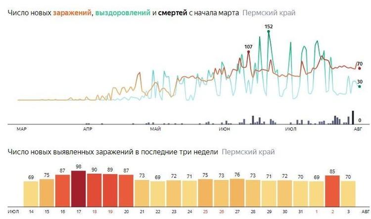 Инфографика: Яндекс.