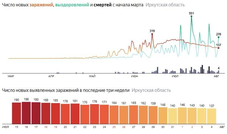 Коронавирус, 5 августа. Статистика. Данные Яндекса.