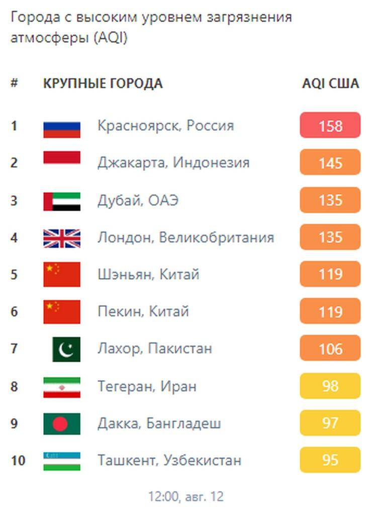 Топ самых грязных городов мира Фото: скриншот платформы IQAir