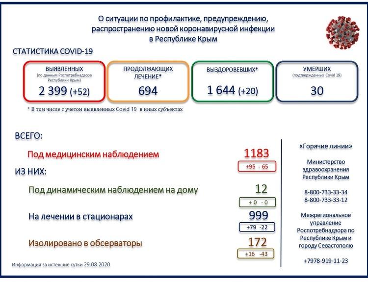 Фото: Министерство здравоохранения Крыма