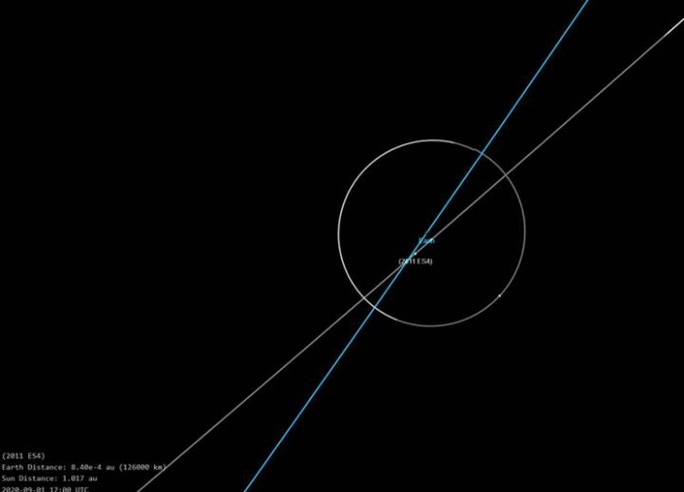Астероид - не велик. Но пролетит очень близко