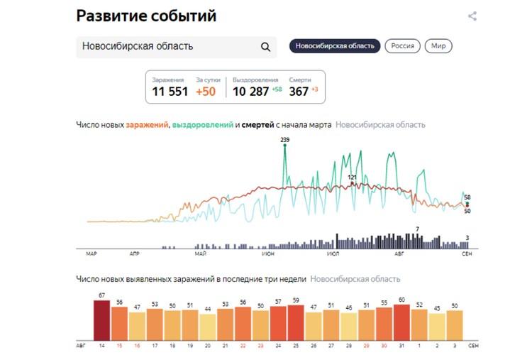 """Статистика заболеваемости COVID-19 на 4 сентября 2020 года в Новосибирской области. Фото: сервис """"Яндекс"""""""