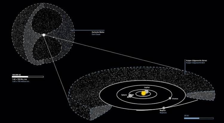 Сфера облака Оорта окружает Солнечную систему, простираясь почти на 2 световых года от Солнца.