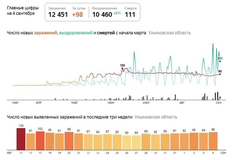 Фото: скриншот сайта yandex.ru/covid19/stat