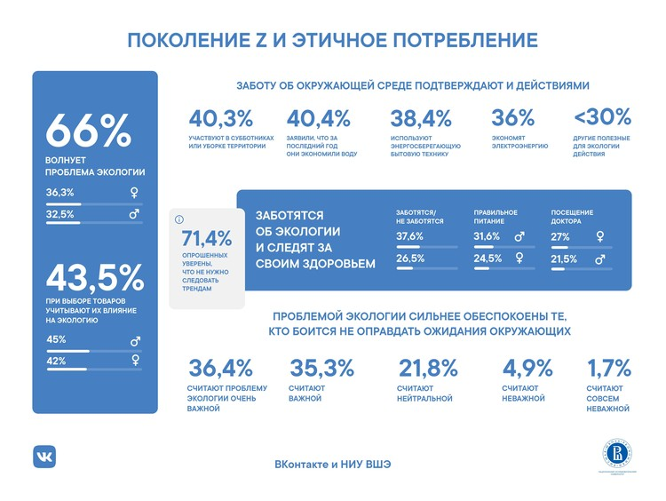 ВКонтакте и ВШЭ исследовали поколение Z