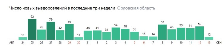Инфографика яндекс.ру