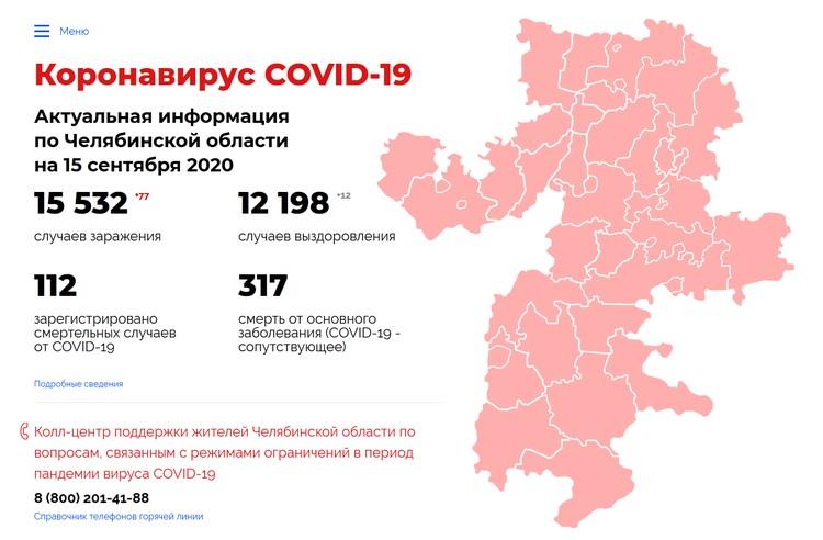 Статистика: коронавирус74.рф