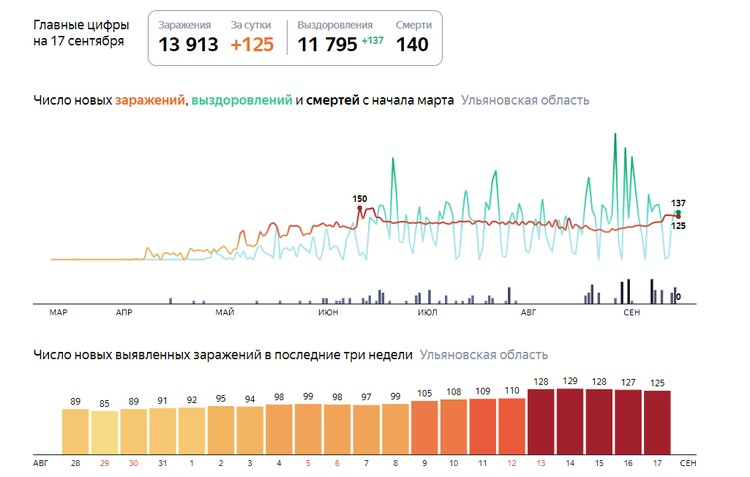 Фото: скриншот с сайта yandex.ru/covid19/stat