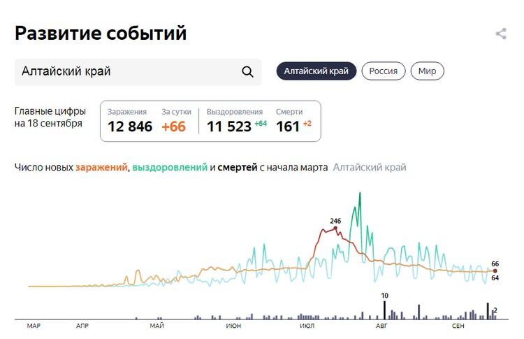 Данные на 18 сентября. Скриншот сайта Яндекс. Коронавирус
