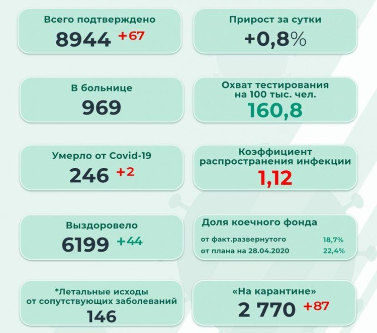 Инфографика: оперштаб Пермского края.