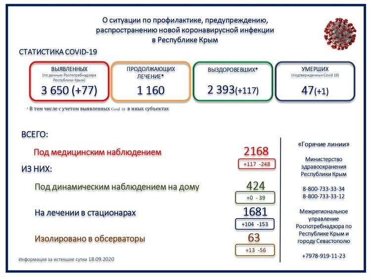 Данные Минздрава Крыма о заболеваемости COVID-19