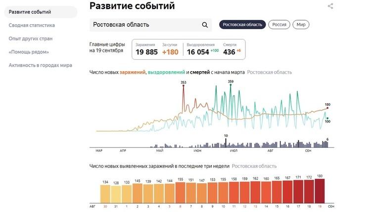 Статистика по Ростовской области