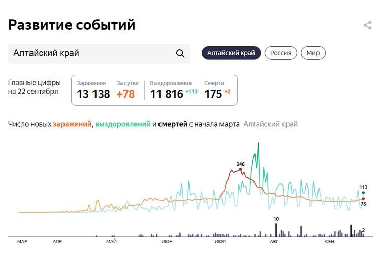 Данные на 22 сентября 23:00. Скриншот сайта Яндекс. Коронавирус