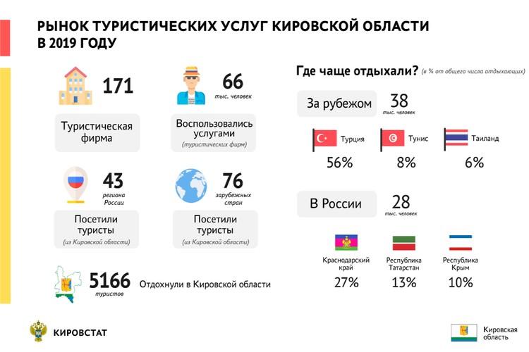 Рынок туристических услуг Кировской области в 2019 году. Фото: kirovstat.gks.ru
