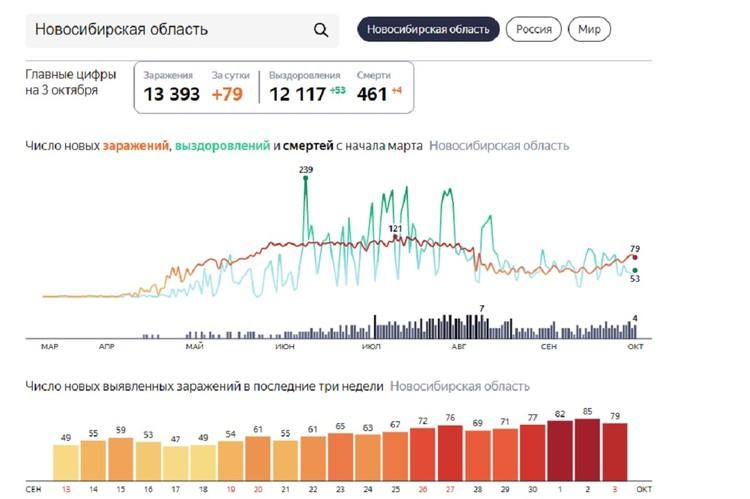 Последние данные о заболеваемости коронавирусом в регионе. Фото: https://yandex.ru/covid19/stat