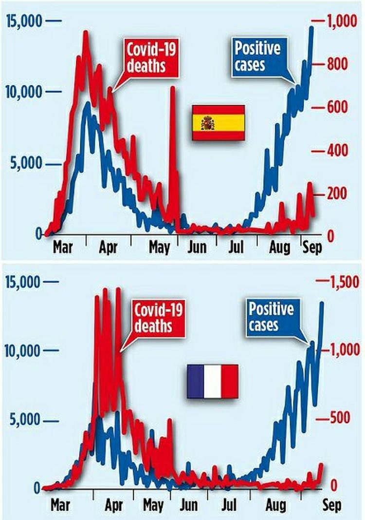 Динамика заражений и летальных исходов по коронавирусу во Франции и Испании.